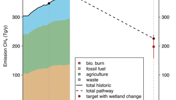 Plot of methane emissions with time, noting the target amount for 2050