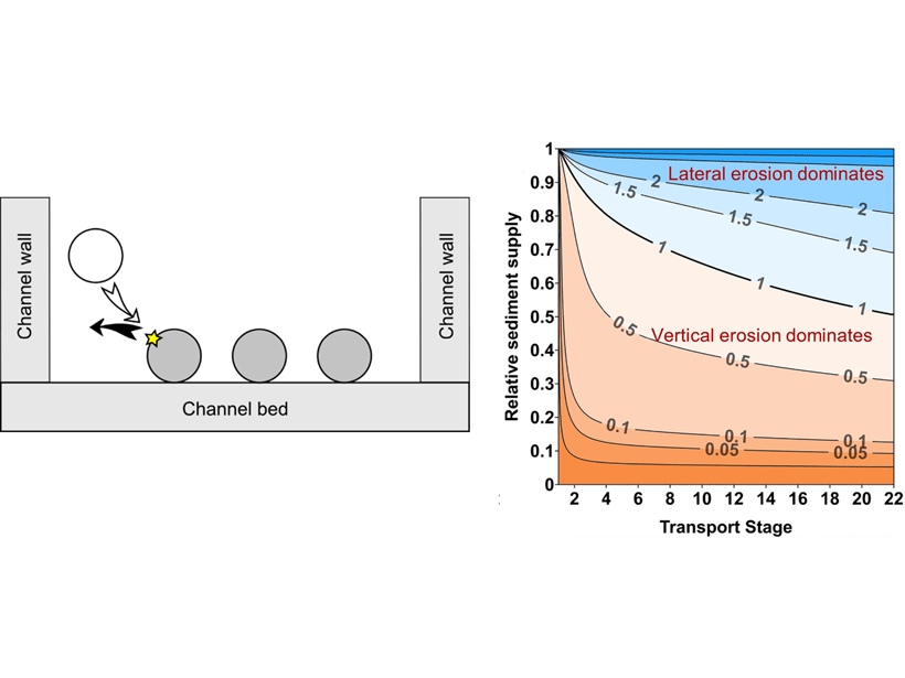 On the left is a schematic illustrating the model setup in an idealized rectangular channel. On the right is a contour plot of predicted ratio of lateral erosion rate to vertical erosion rate as a function of transport stage and relative sediment supply.
