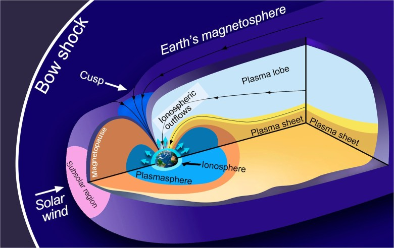 Image of main regions of the Earth's magnetosphere. Ionospheric ions (light blue) escape and fill the outer magnetosphere until they exit the Earth space environment.
