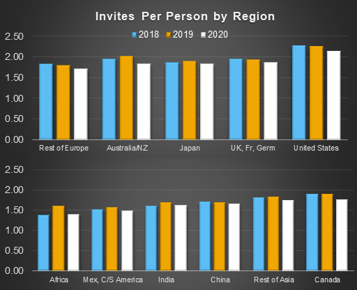 Chart showing average number of invitations sent to individuals in selected regions in 2018, 2019, and 2020.
