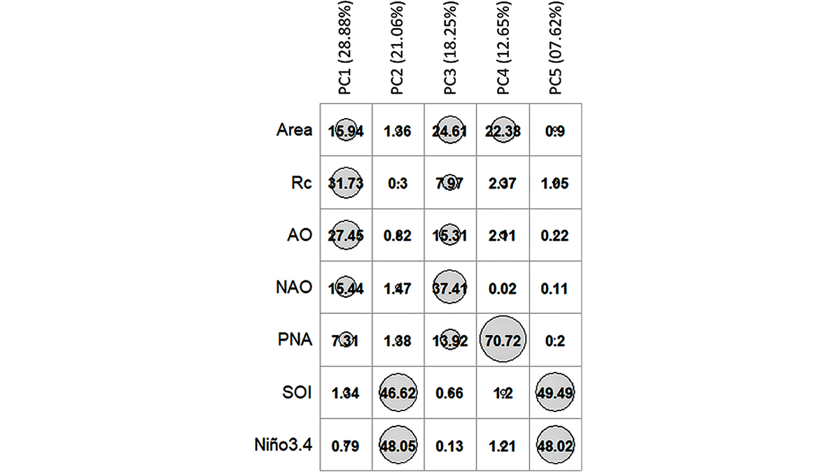 Table showing percentage of total variance explained by each of the first five principal components by Northern Hemisphere circumpolar vortex (NHCPV) area, NHCPV circularity ratio (Rc), and five atmospheric teleconnection indices.