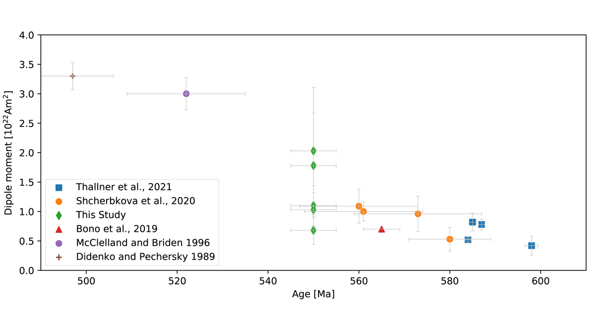 Plot showing a compilation the virtual dipole moment of the geomagnetic field during the Ediacaran and Cambrian periods.