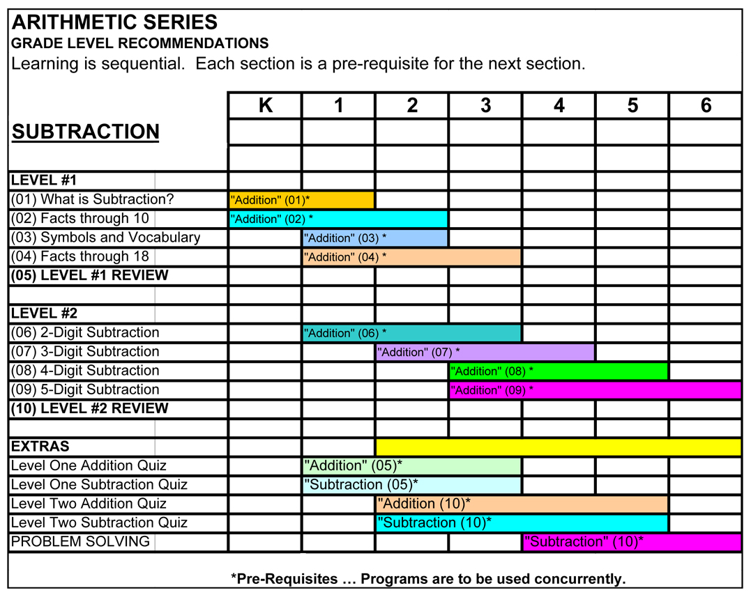 Arithmetic Series Program 3 Subtraction