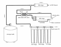 Manual for Installation of Undersink Reverse Osmosis