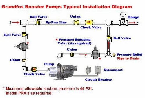 Franklin Electric Motors Wiring Diagrams Grundfos Mq Booster Typical Installation