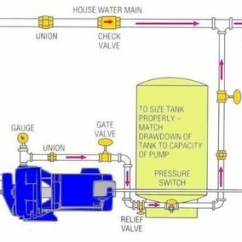 Goulds Jet Pump Diagram Car Stereo Wire Pressure Boosting Installation