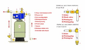 Shallow Well Vertical Tank Mounted