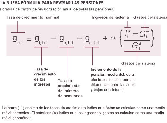 El FRA, la fórmula para sustituir al IPC en la revisión de
