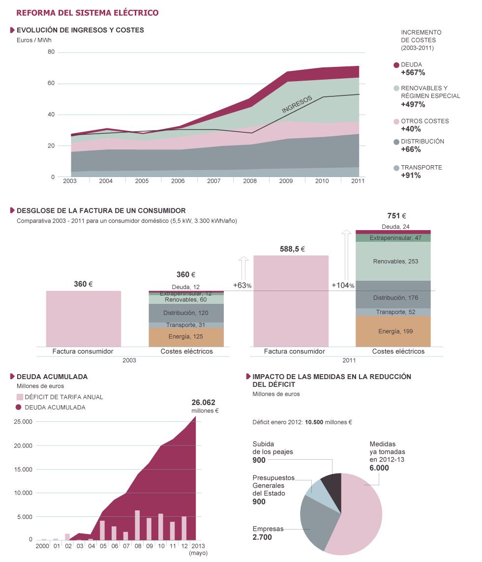 deficit de tarifa