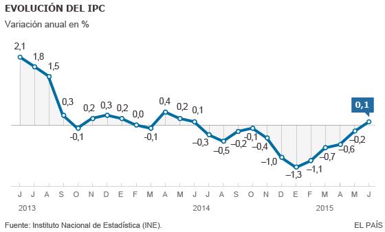El alza del IPC en junio acaba con el mayor periodo de
