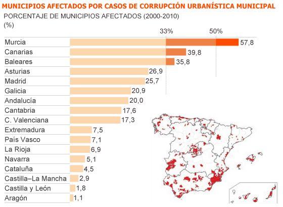 Resultat d'imatges de lista partidos corruptos españa