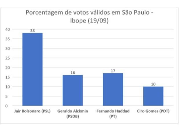 Eleições 2018: São Paulo, a batalha final na direita