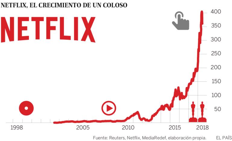 Netflix, el gigante que lo quiere todo