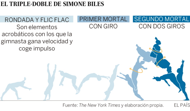 Simone Biles, la gimnasta imposible