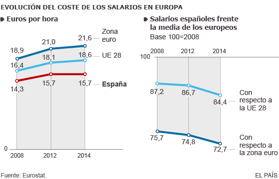 Salarios en Europa