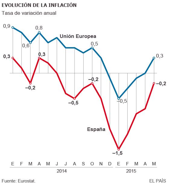 Evolución de la inflación de la Unión Europea y de España hasta mayo de 2015