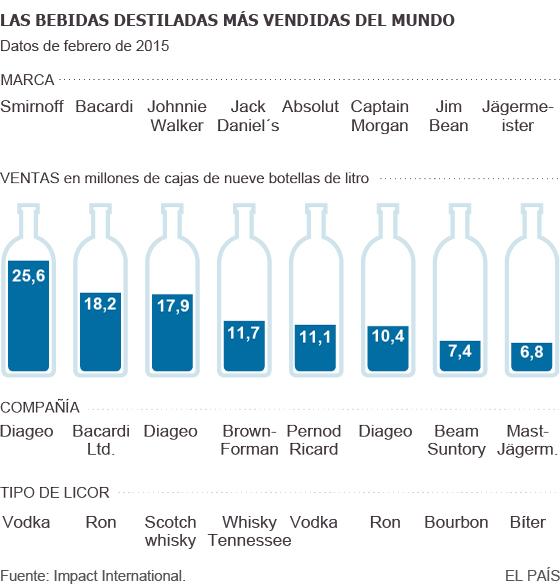 Ventas de bebidas destiladas