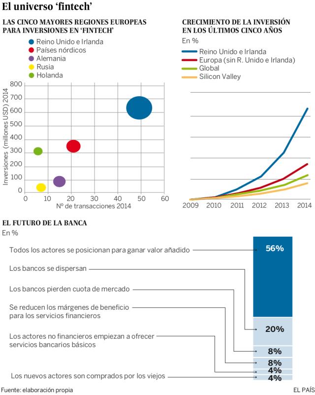 Las 'fintech' agitan el sector bancario