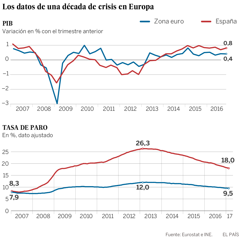 El optimismo echa raíces en la zona euro