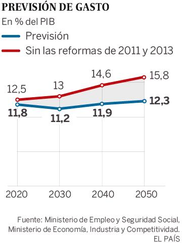 El Gobierno asegura a Bruselas que el gasto en pensiones crecerá menos del 3%