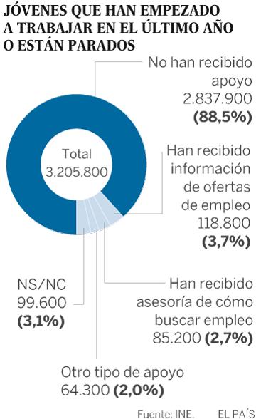 Gracias a amigos y familiares, así encuentran los jóvenes trabajo en España