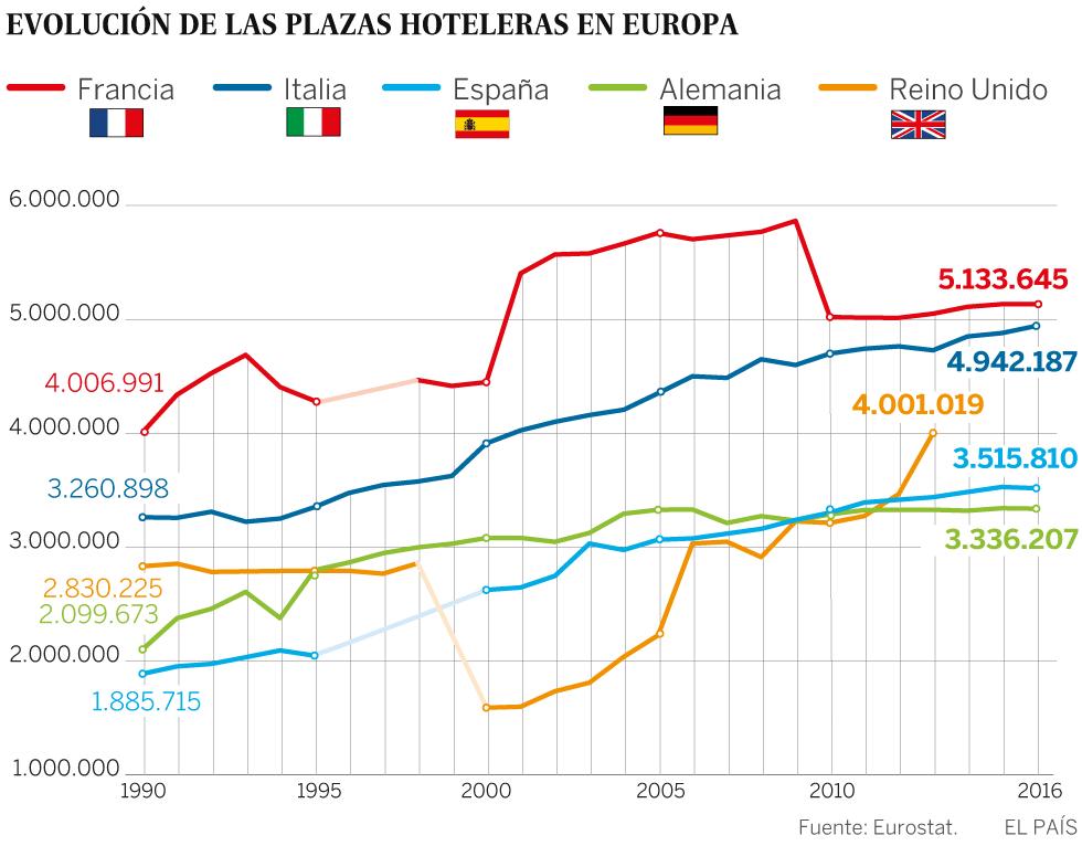 España casi duplica sus plazas hoteleras desde 1990