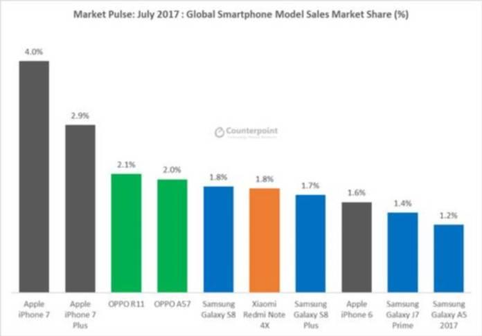 Los diez móviles más vendidos.
