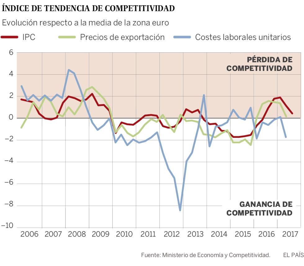 España pierde competitividad pese a que la devaluación salarial continúa
