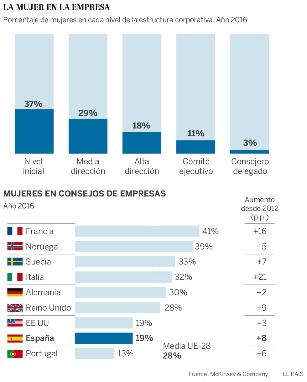 Solo un 17% de los planes de igualdad logra resultados en las empresas españolas
