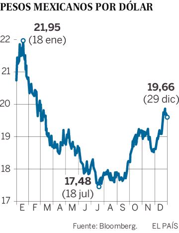 Evolución del peso con respecto al dólar en 2017