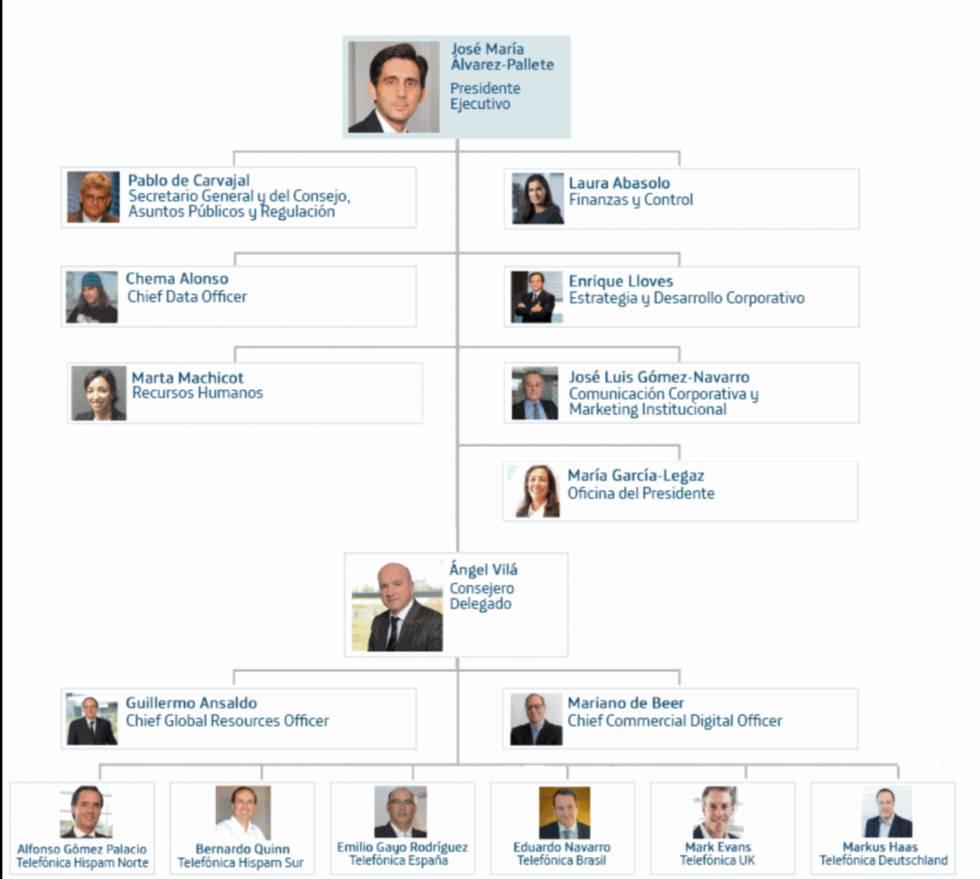 Nuevo organigrama de Telefónica.