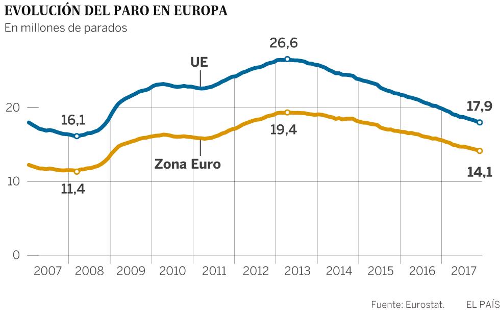 La zona euro reduce el paro en cinco millones de personas en cuatro años