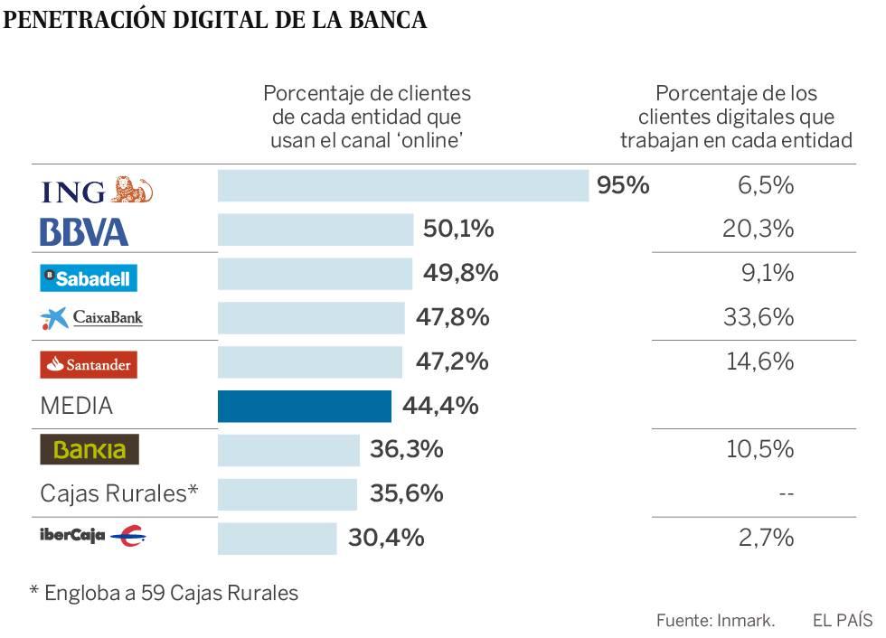 ING, BBVA y Sabadell, los bancos con mayor cuota de clientes digitales
