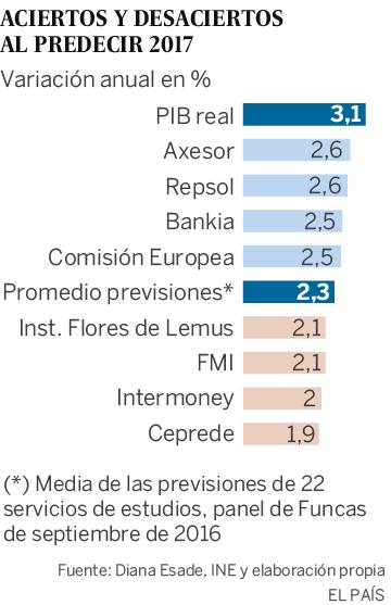 ¿Quién acertó más con sus previsiones de 2017? España batió todos los pronósticos