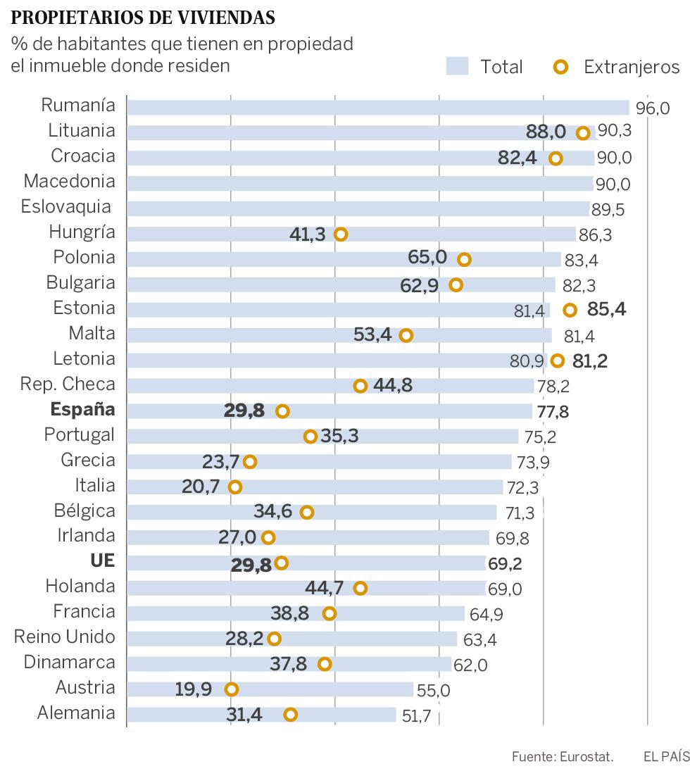España ya no está entre los diez primeros países de la UE con más vivienda en propiedad