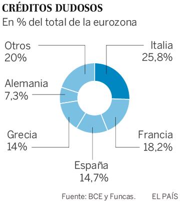 El euro y la economía española