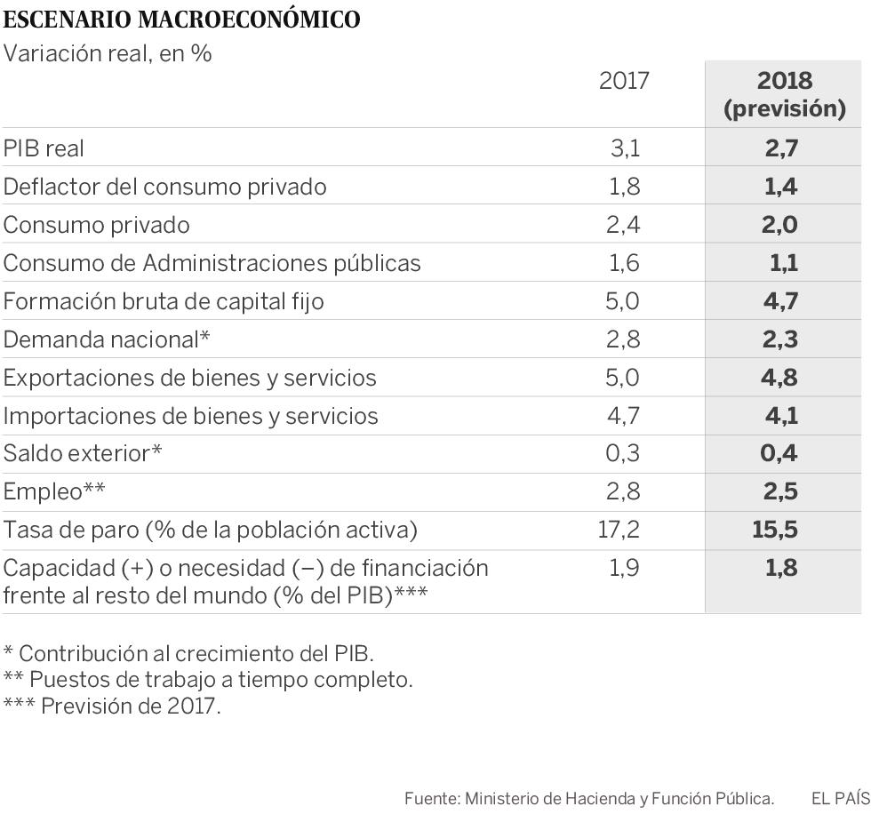 El Gobierno aprueba unos Presupuestos con más gastos y menos impuestos en víspera electoral