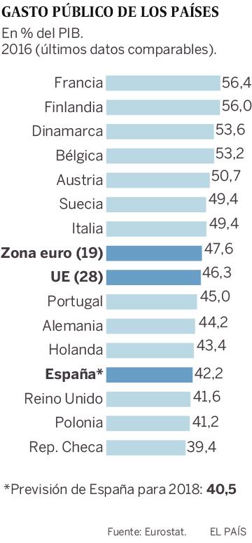 El Gobierno apuesta por un Estado de Bienestar más reducido que en la UE