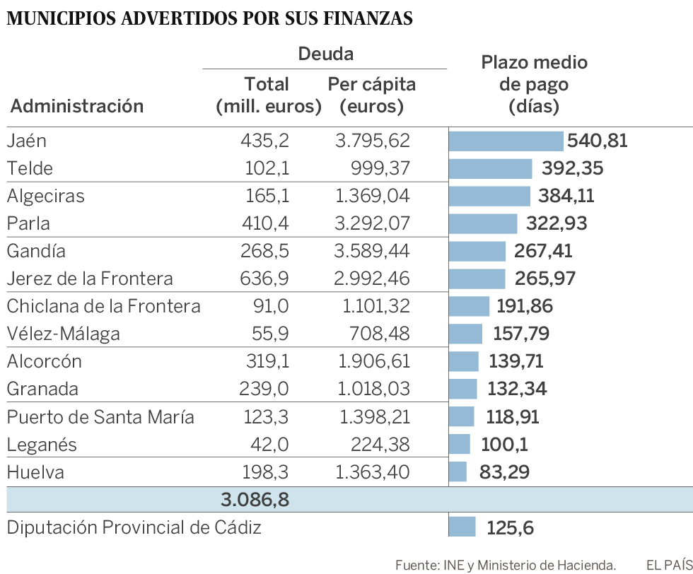 Hacienda da un ultimátum a los 13 Ayuntamientos más morosos: quiere un plan de ajuste en 10 días