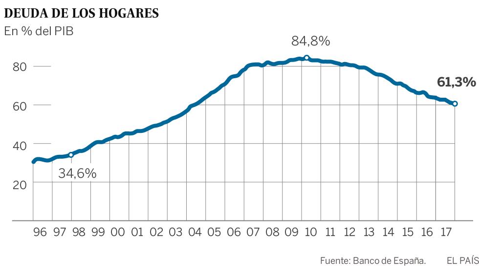 Las familias pagan 40.000 millones menos en intereses que en 2008