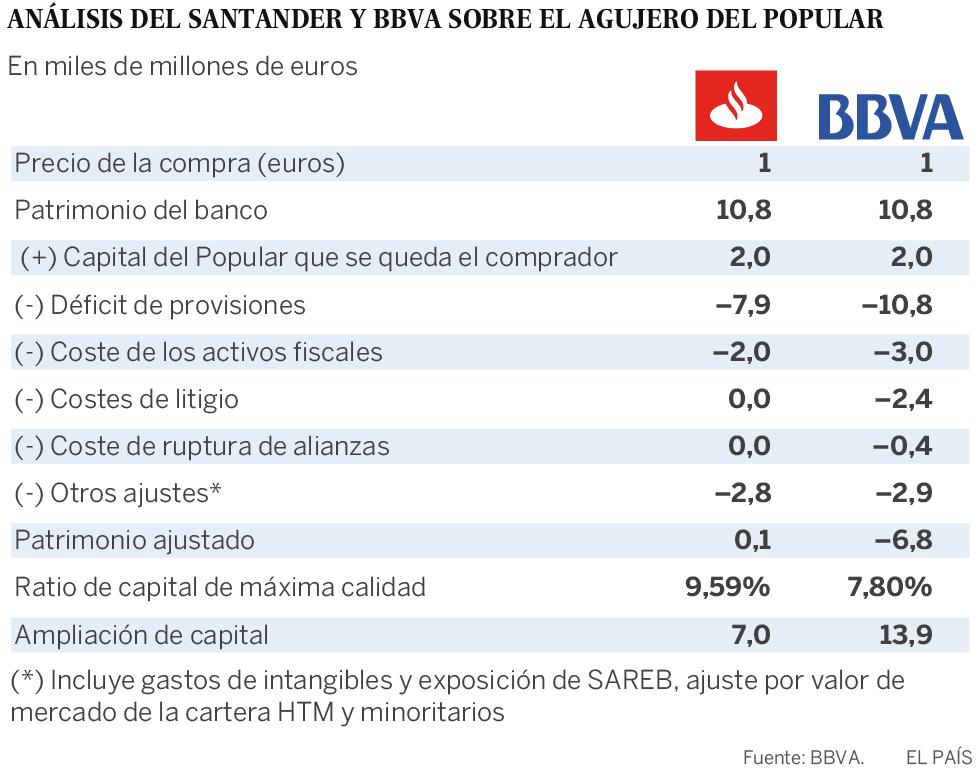 El BBVA creía que el Popular necesitaba el doble de capital de lo que puso el Santander