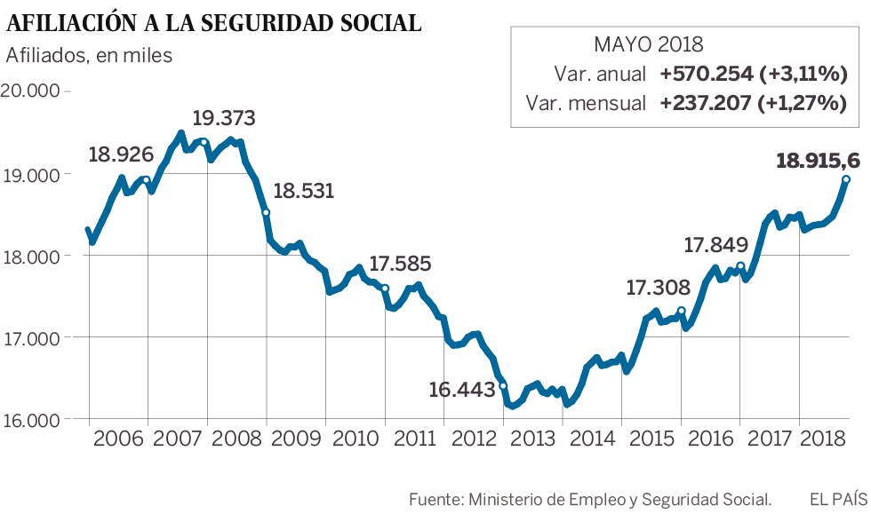 Rajoy se despide con un récord de creación de empleo en mayo y el paro en el nivel de finales de 2008
