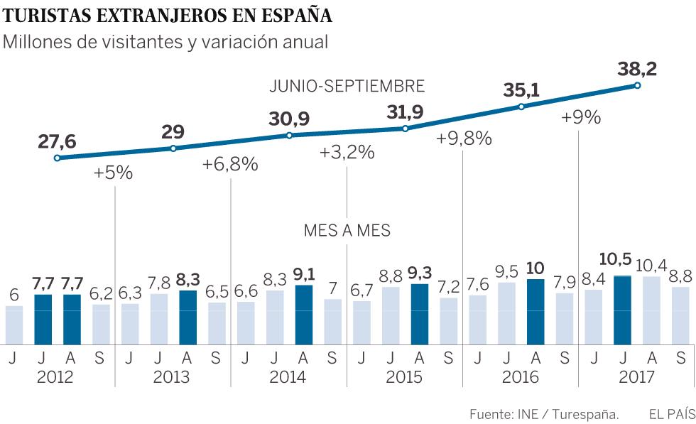 El turismo en España se prepara para un buen verano pero sin cifras récord