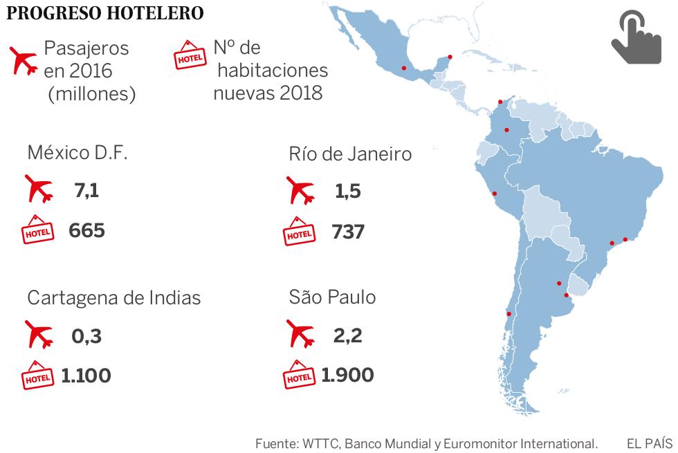 América Latina foca no turismo para fortalecer sua economia