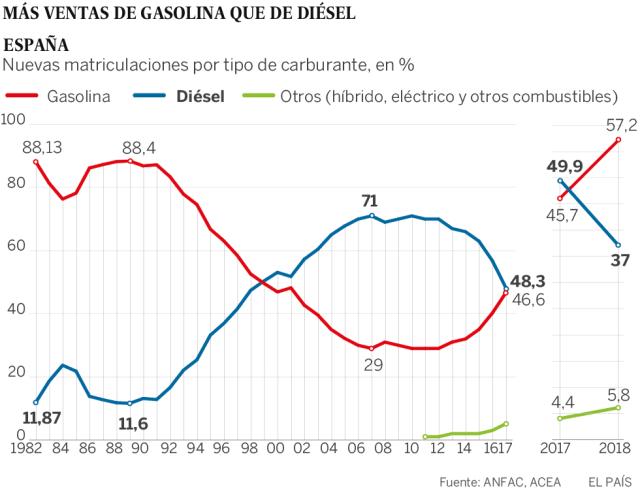 La venta de coches de gasolina supera al diésel por primera vez en 20 años