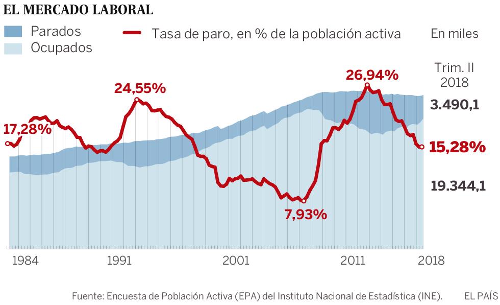 Creación récord de empleo en primavera: 469.900 puestos de trabajo