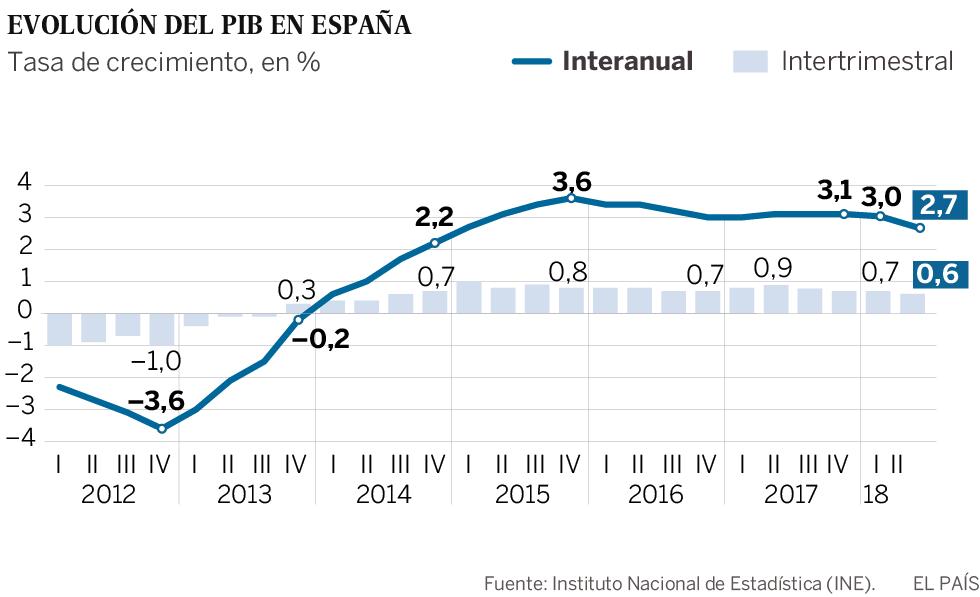 La economía española modera su avance al crecer un 0,6% en el segundo trimestre