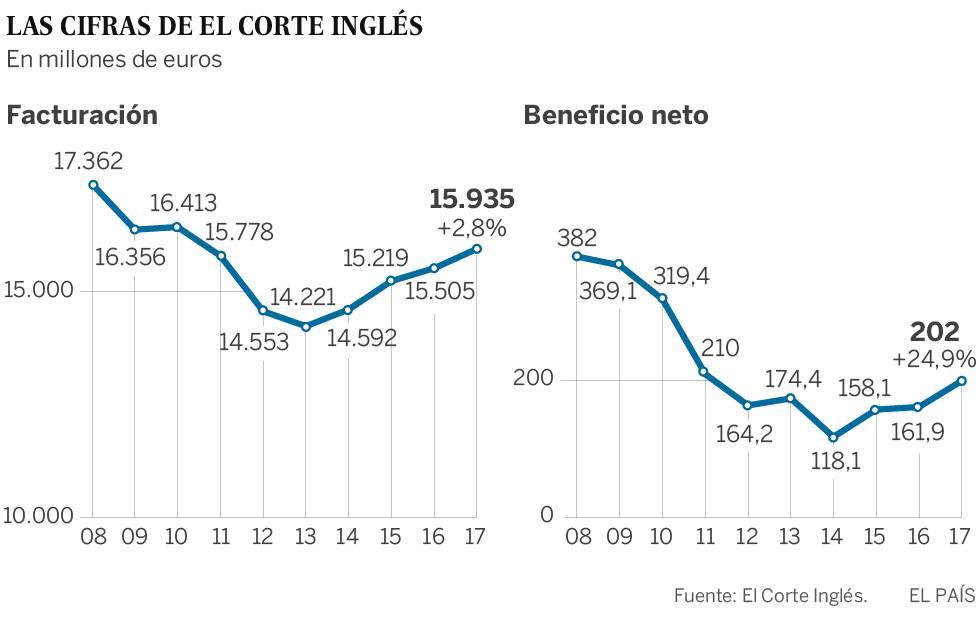 El Corte Inglés estrena etapa y ficha a Fernando Becker como consejero independiente