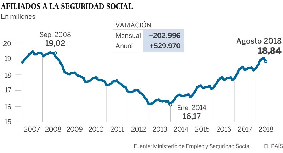 El paro sube en 47.047 personas en agosto tras destruirse 203.000 empleos