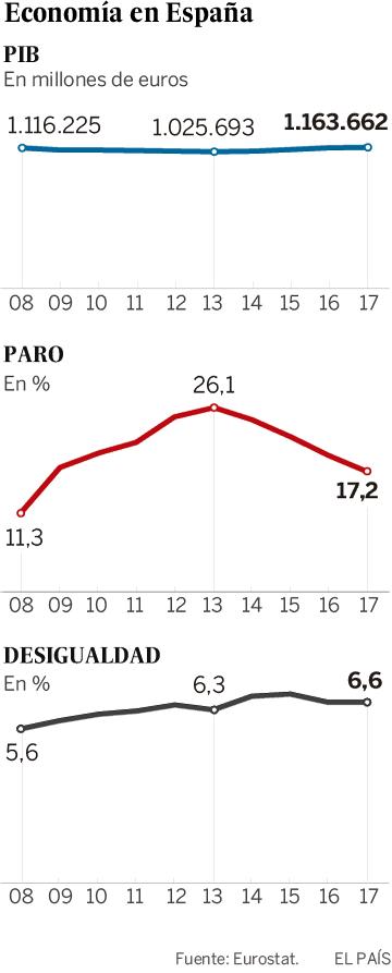 España, retrato de un fracaso anunciado